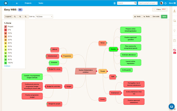 Plugin Mindmaps de Easy Redmine